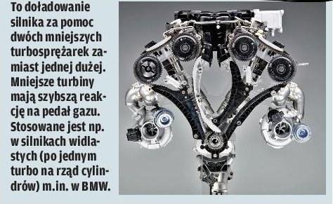 Bi-turbo /Motor