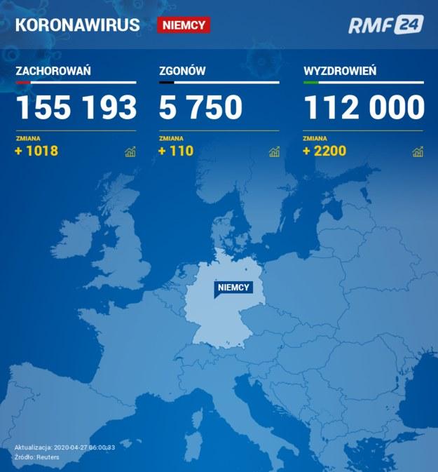 Bilans pandemii w Niemczech /RMF FM