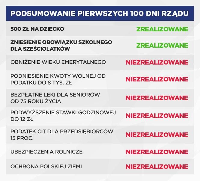 Bilans pierwszych stu dni rządu PiS /INTERIA.PL