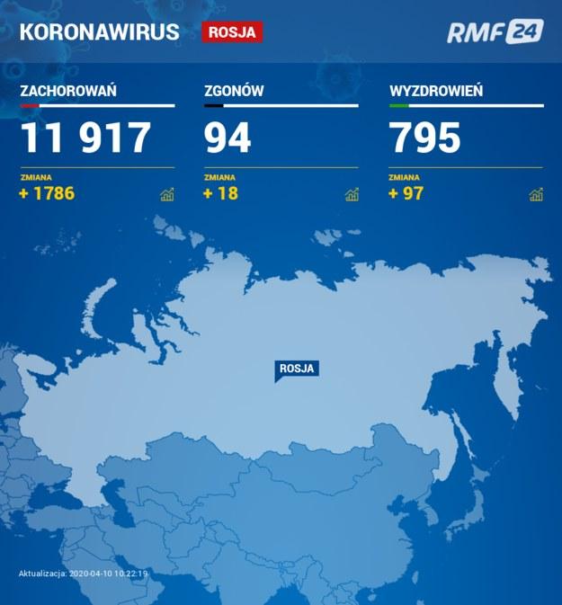Bilans przypadków Rosji /RMF FM
