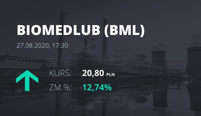 Biomed-Lublin Wytwórnia Surowic i Szczepionek S.A. (BML): notowania akcji z 27 sierpnia 2020 roku