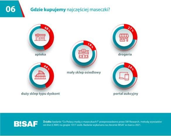 BISAF marzec 2021 /