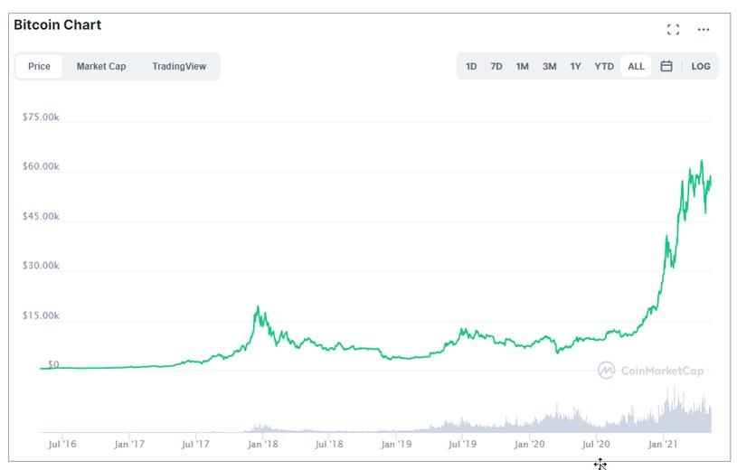 Bitcoin notowanie /saxobank