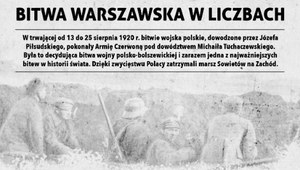 Bitwa Warszawska w liczbach