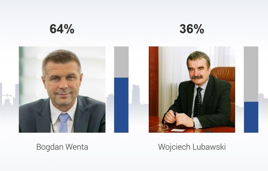 Bogdan Wenta pokonał w Kielcach urzędującego od 2002 roku Wojciecha Lubawskiego /RMF FM