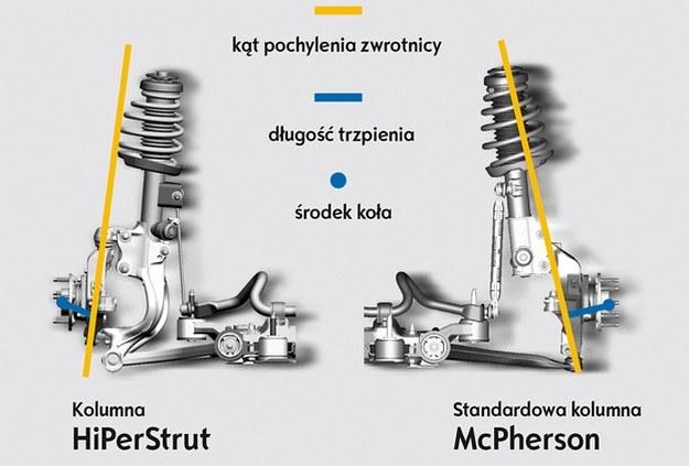 Budowa kolumny HiPerStrut oraz kolumny McPhersona /Opel