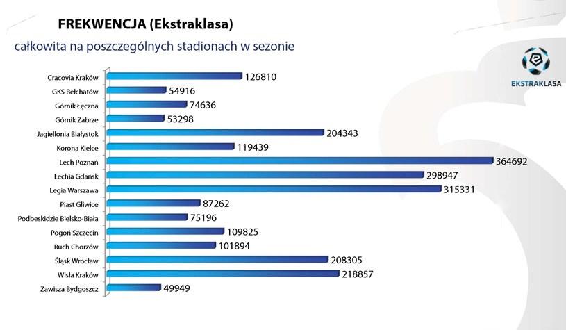 Całkowita frekewncja na meczach Ekstraklasy w sezonie 2014/15 /PZPN