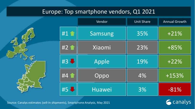 Canalys  - dane dotyczące Europy (udział w dostawach smartfonów) /materiały prasowe