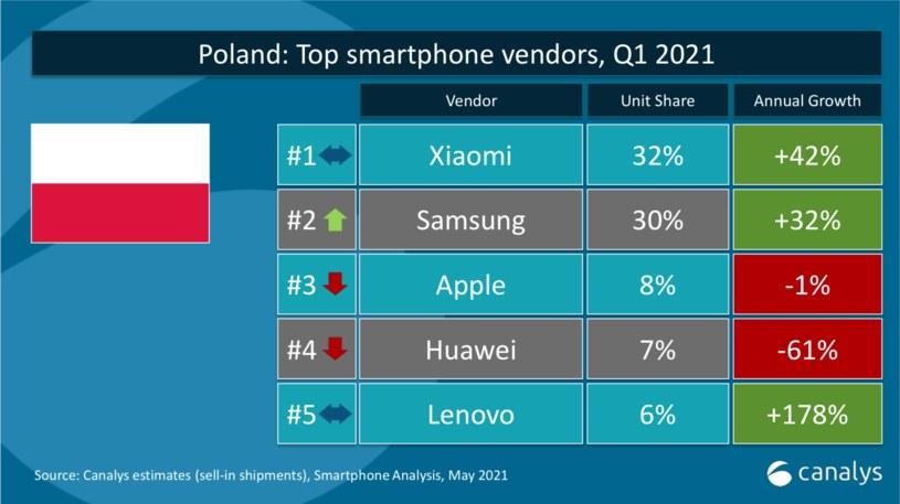 Canalys  - dane dotyczące Polski (udział w dostawach smartfonów) /materiały prasowe