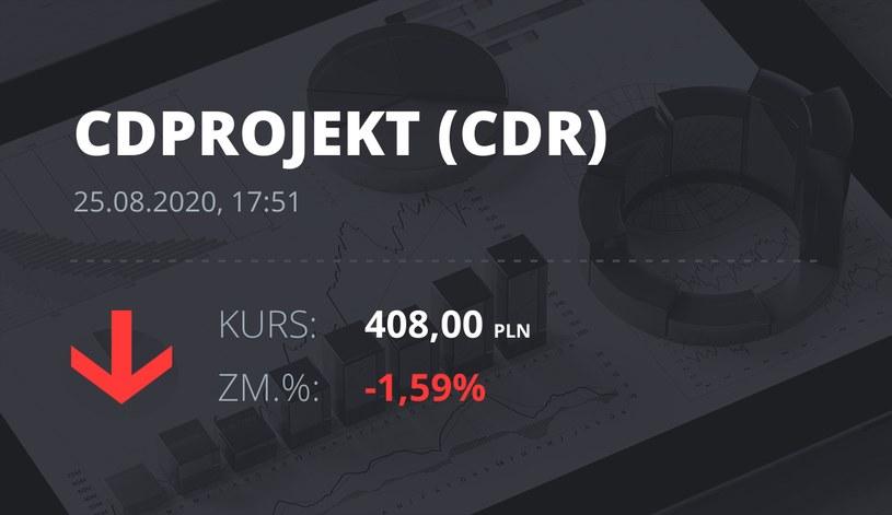 CD Projekt (CDR): notowania akcji z 25 sierpnia 2020 roku
