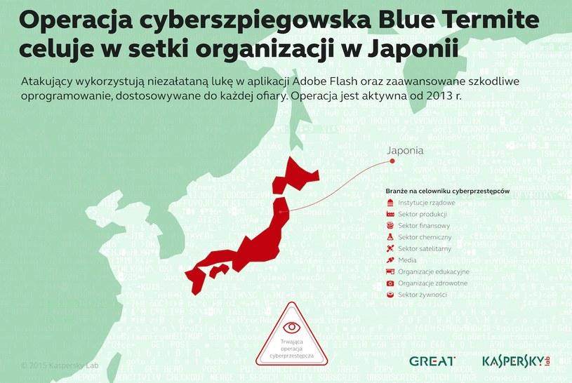 Celem kampanii cyberszpiegowskiej Blue Termite od co najmniej dwóch lat były setki organizacji w Japonii /materiały prasowe