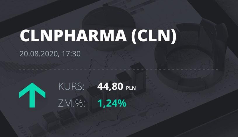 Celon Pharma (CLN): notowania akcji z 20 sierpnia 2020 roku