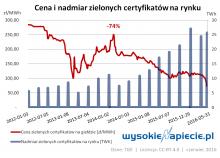 Cena zielonych certyfikatów, źródło: wysokienapiecie.pl /&nbsp