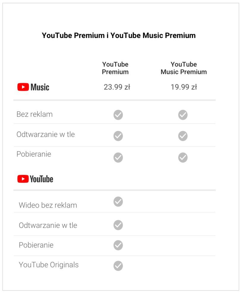 Cennik nowych usług YouTube /materiały prasowe