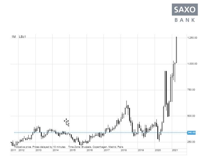 Ceny drewna na nowych rekordach /saxobank