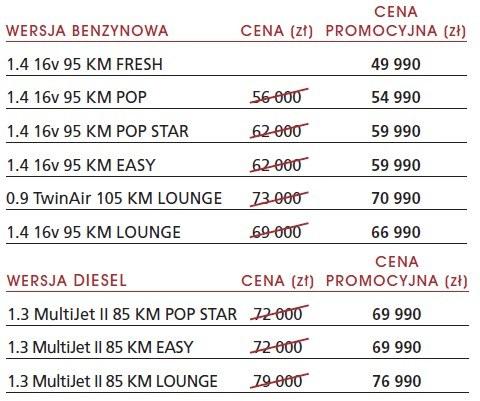 Ceny Fiata 500L w Polsce. /Fiat