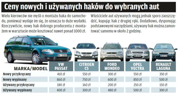 Ceny haków do popularnych aut /Motor