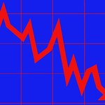 Ceny produkcji w czerwcu rok do roku spadły o 0,8 procent