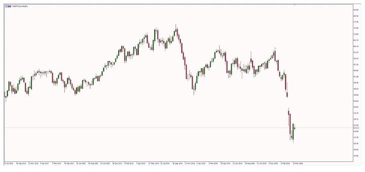 Ceny ropy pozostaną niskie /TMS Brokers SA