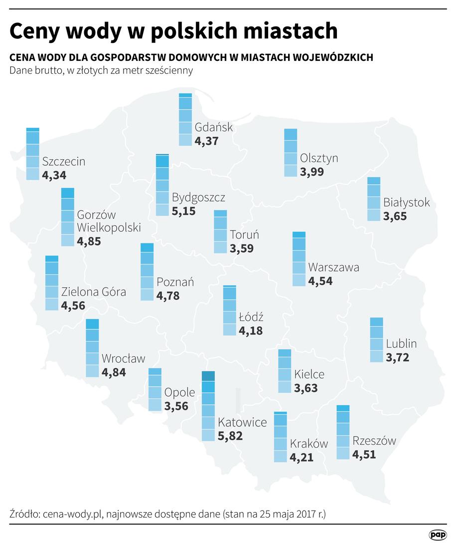 Ceny wody w polskich miastach /Maciej Zieliński /PAP