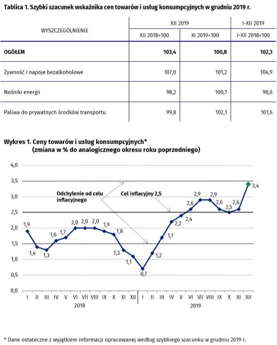 Ceny żywności ponownie rosły powyżej wzorca sezonowego /GUS