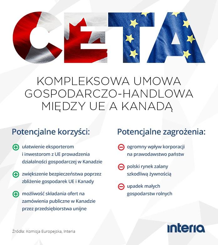 CETA - potencjalne korzyści i zagrożenia /INTERIA.PL