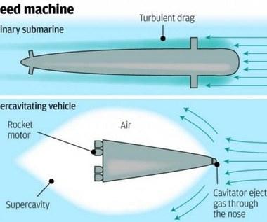 Chińskie okręty podwodne z napędem rakietowym i prędkością dźwięku