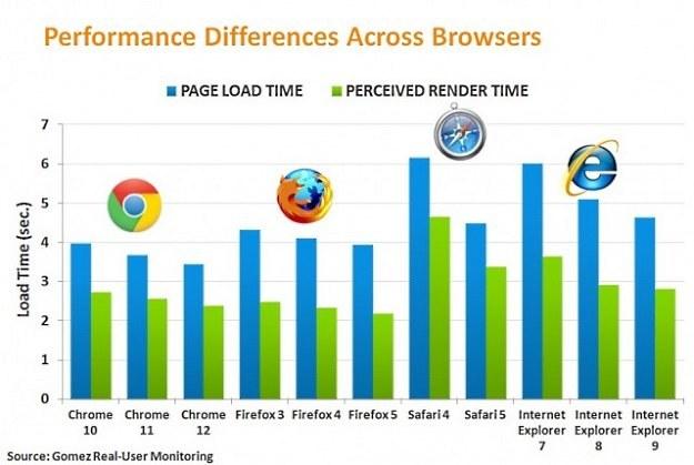 Chrome znów okazał się najlepszy /vbeta