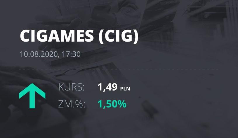 CI Games (CIG): notowania akcji z 10 sierpnia 2020 roku