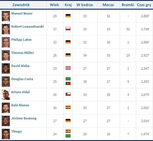 Ci piłkarze Bayernu spędzili na boisku najwięcej minut w tym sezonie /INTERIA.PL