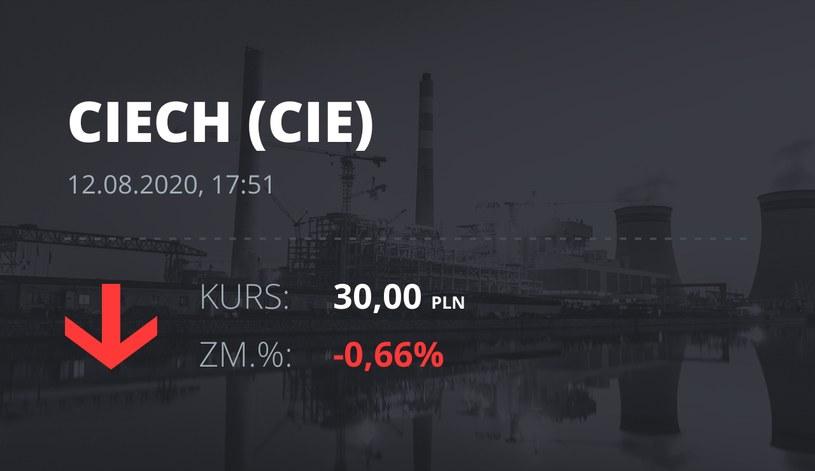 Ciech (CIE): notowania akcji z 12 sierpnia 2020 roku
