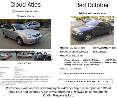 Cloud Atlas: Kampania cyberszpiegowska Red October wraca w wielkim stylu