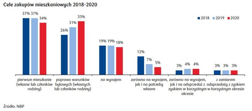 Co kupują inwestorzy na ryku nieruchomości? /PKO Bank Polski S.A.