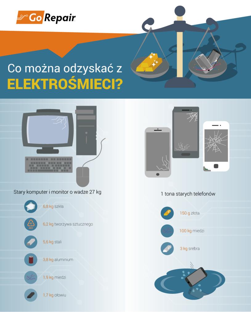Co można odzyskać z elektrośmieci? /materiały prasowe