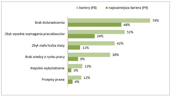 Co najbardziej utrudnia studentom wchodzenie na rynek pracy (raport Start na rynku pracy) /&nbsp