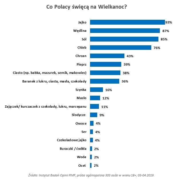 Co Polacy święcą w wielkanocnych koszykach? /Instytut Badań Opinii RMF  /RMF FM