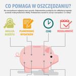 Co pomaga w oszczędzaniu? (infografika)