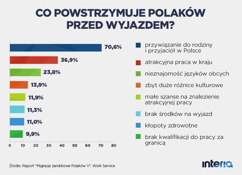 Co powstrzymuje Polaków przed wyjazdem? /INTERIA.PL