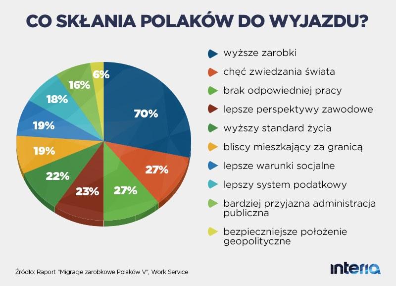 Co skłania Polaków do wyjazdu? /INTERIA.PL