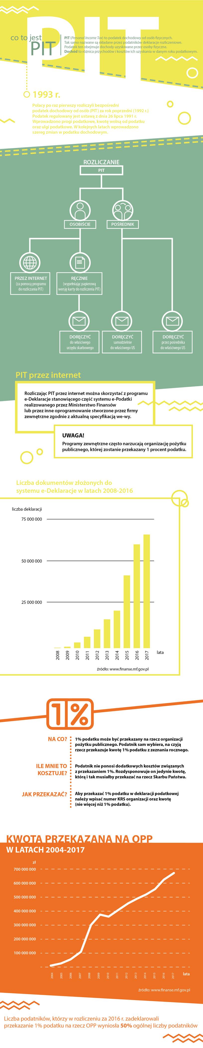 Co to jest PIT (infografika) /Barbara Kosakowska /INTERIA.PL