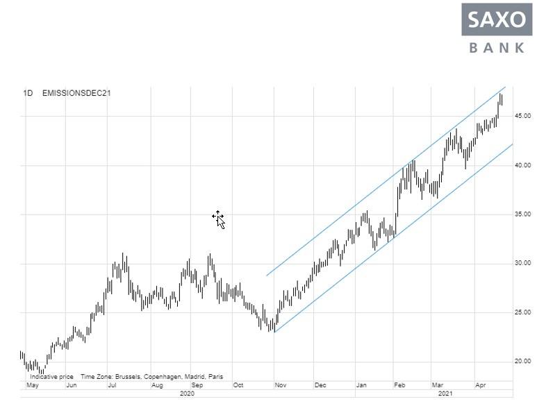 CO2 drastycznie rosną /saxobank