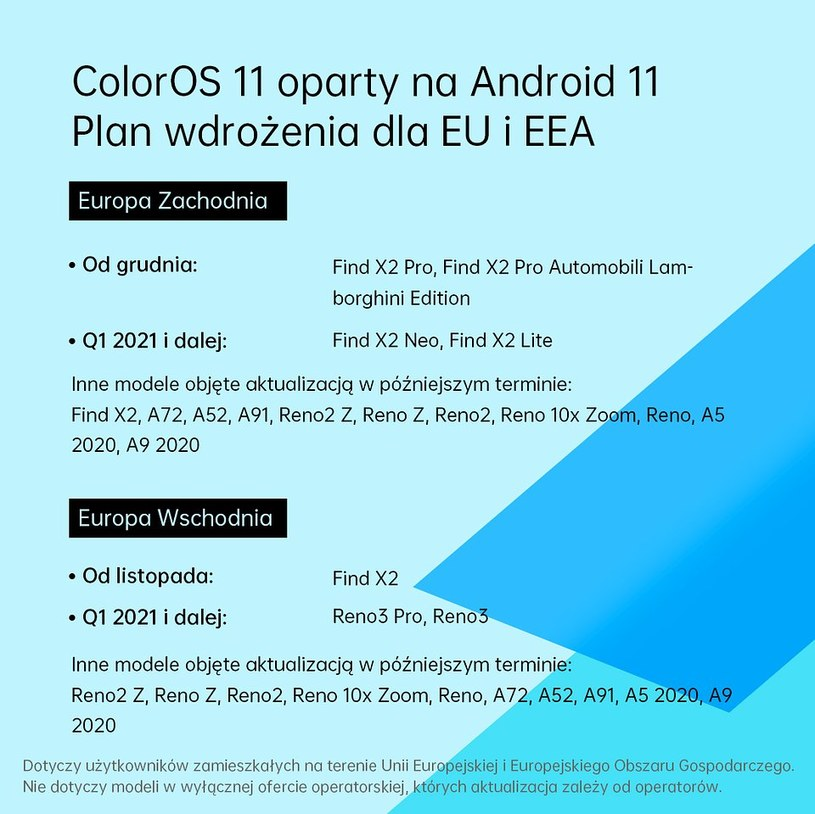 ColorOS 11 - plan aktualizacji urządzeń Oppo /materiały prasowe