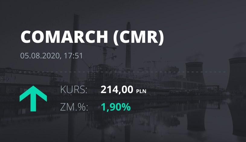 Comarch (CMR): notowania akcji z 5 sierpnia 2020 roku