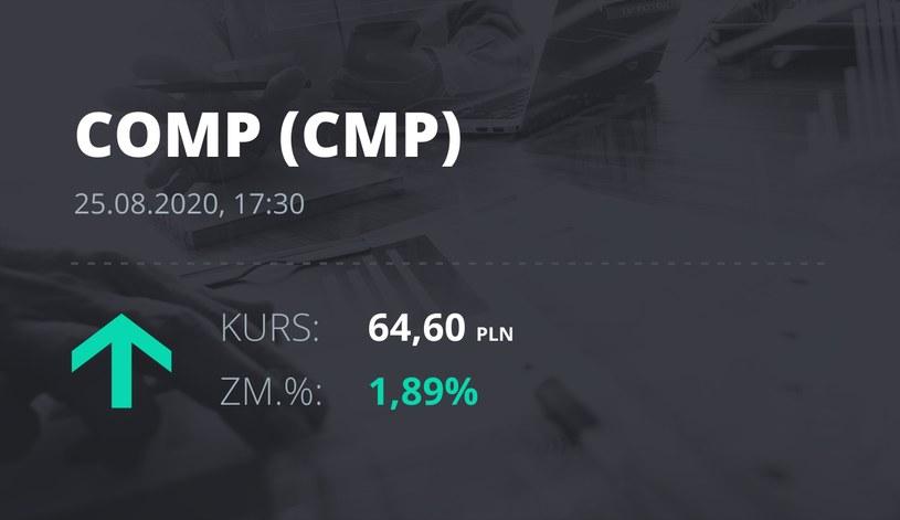 Comp (CMP): notowania akcji z 25 sierpnia 2020 roku
