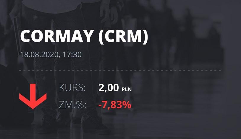 Cormay (CRM): notowania akcji z 18 sierpnia 2020 roku