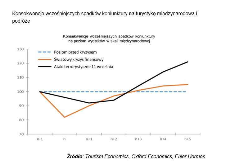 Covid-19 może położyć kres globalnej turystyce