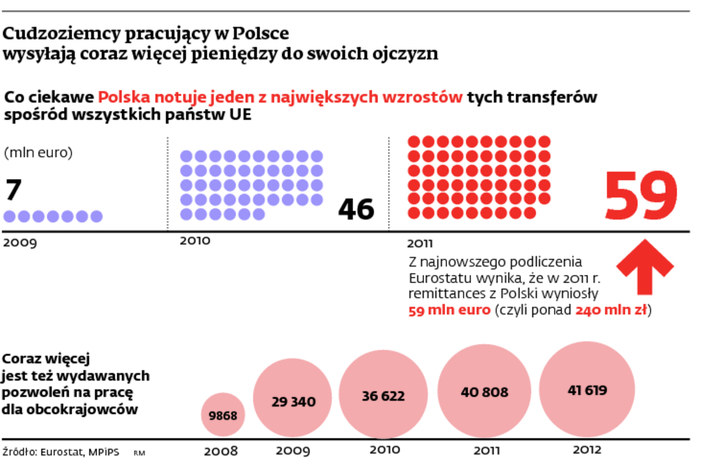 Cudzoziemcy pracujący w Polsce wysyłają coraz więcej pieniędzy do swoich ojczyzn /Dziennik Gazeta Prawna