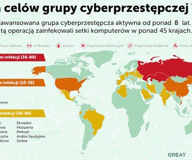 Cyberprzestępcy z Rosji wykorzystują satelity