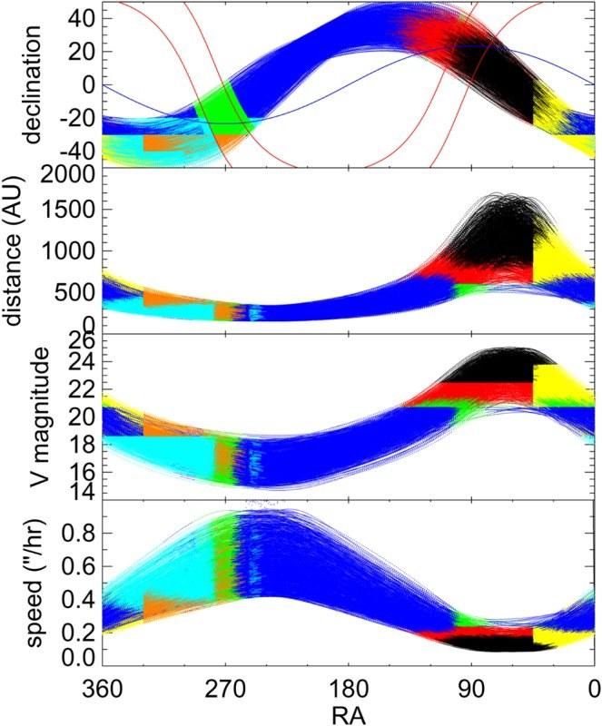Czarny kolor prezentuje niezbadany rejon nieba i parametry Planety X /Fot. Brown & Batygin 2016 /materiały prasowe
