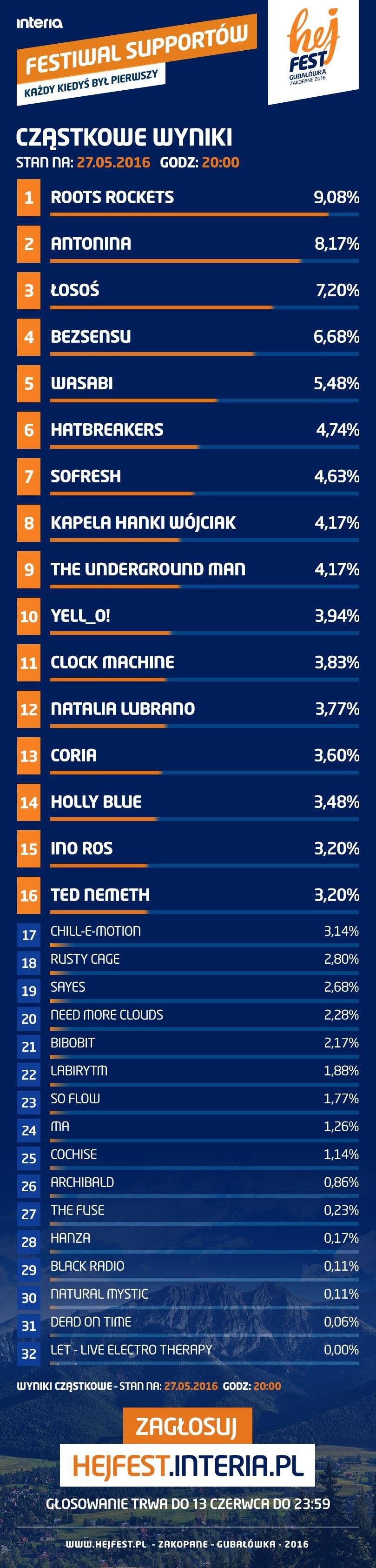Cząstkowe wyniki głosowania (stan na 27.05.2016 z godz. 20:00) /